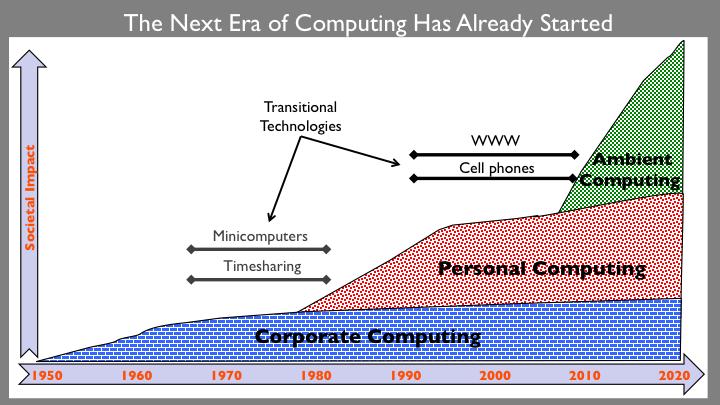 computingeras